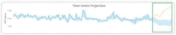 time series projection