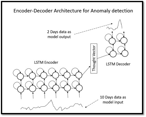 autoencoder model