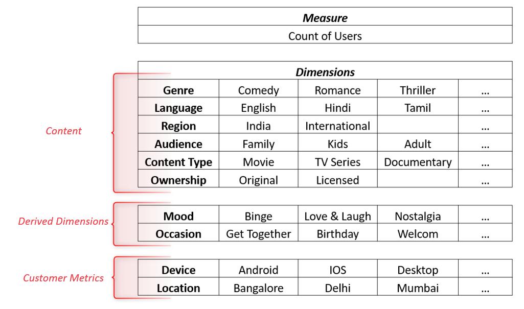 Key Performance Indicators for OTT media platforms