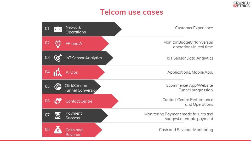 Telcom use cases